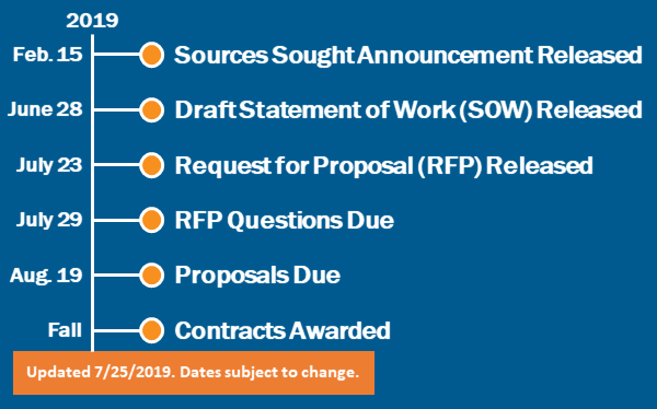 The graphic depicts the contracting process for the 2019 Preventing Pregnancy in Adolescents: Replicating Programs in Communities Across the Nation Contract Opportunity. Key dates include: Draft Statement of Work released June 28, 2019. The Request for Proposal released July 23, 2019. RFP questions due July 29, 2019. Proposals due August 19, 2019.